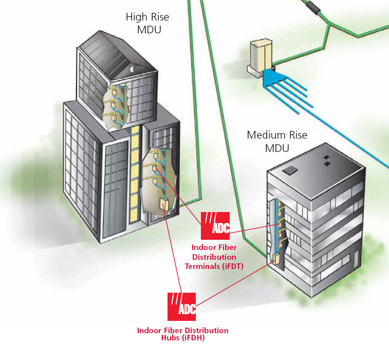 Mdu news pics videos photos buzz blog discussions for Architecture ftth