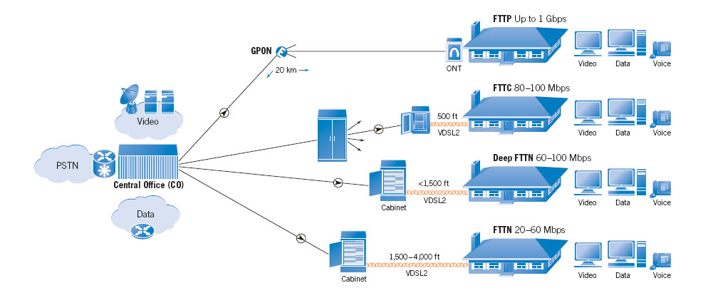 Bsoho fttx tutorial for Architecture ftth